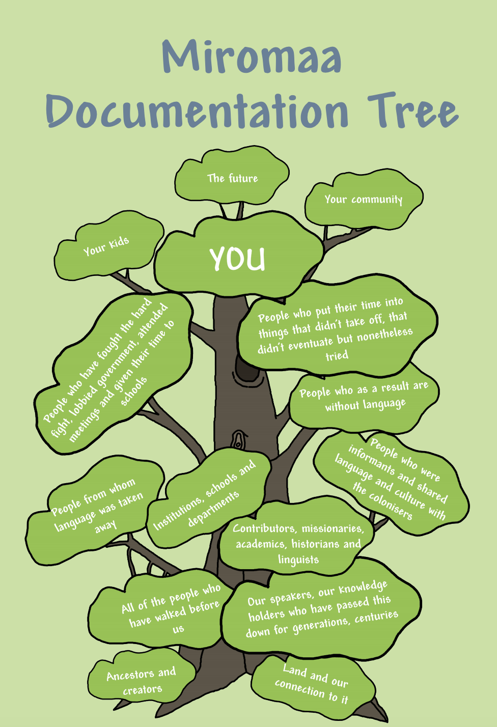 1 Documentation tree